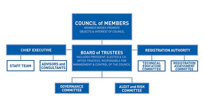Council of Members Board of Trustees etc