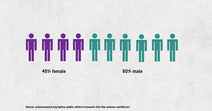 Pictorial chart of gender split in the primary science workforce - shows 40% female and 60% male